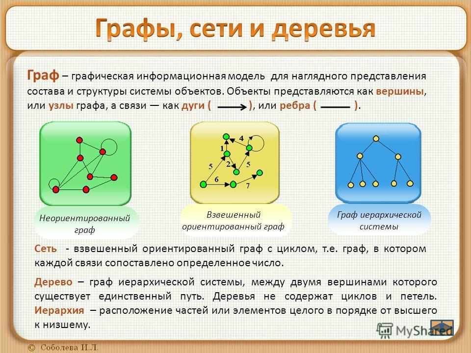 Граф – графическая информационная модель для наглядного представления состава и структуры системы объектов. Объекты представляются как вершины, или узлы графа, а связи как дуги ( ), или ребра ( ). Сеть - взвешенный ориентированный граф с циклом, т.е.