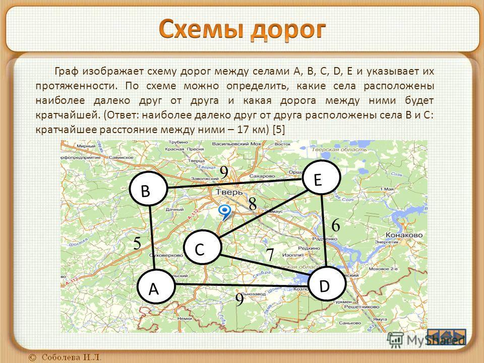 9 6 8 7 9 5 B A C D E Граф изображает схему дорог между селами A, B, C, D, E и указывает их протяженности. По схеме можно определить, какие села расположены наиболее далеко друг от друга и какая дорога между ними будет кратчайшей. (Ответ: наиболее да
