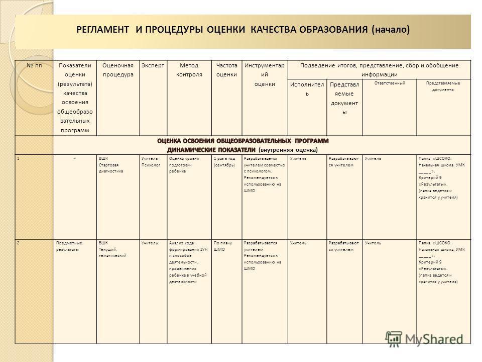 ИНТЕГРИРОВАННЫЕ РЕЗУЛЬТАТЫ ОБРАЗОВАНИЯ (начало) п/п КомпетентностьОписание компетентности Параметры оценки сформированности компетентности (выборка и сложение) Планируемые результаты Max колич. баллов Норма Шкала уровней (достижение планируемых резул