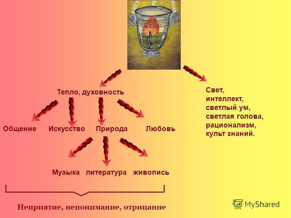 Тепло, духовность Свет, интеллект, светлый ум, светлая голова, рационализм, культ знаний. Общение Искусство Природа Любовь Музыка литература живопись Неприятие, непонимание, отрицание
