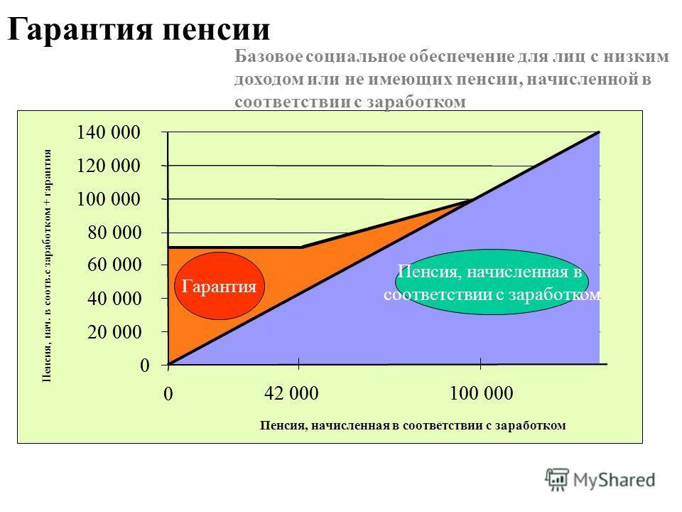 Гарантия пенсии Базовое социальное обеспечение для лиц с низким доходом или не имеющих пенсии, начисленной в соответствии с заработком 0 20 000 40 000 60 000 80 000 100 000 120 000 140 000 0 Пенсия, начисленная в соответствии с заработком Пенсия, нач