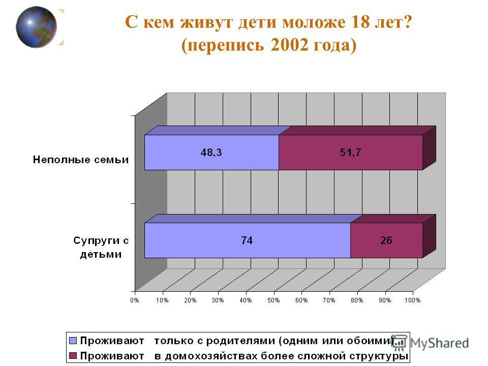 С кем живут дети моложе 18 лет? (перепись 2002 года)