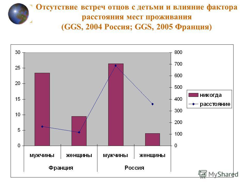 Отсутствие встреч отцов с детьми и влияние фактора расстояния мест проживания (GGS, 2004 Россия; GGS, 2005 Франция)