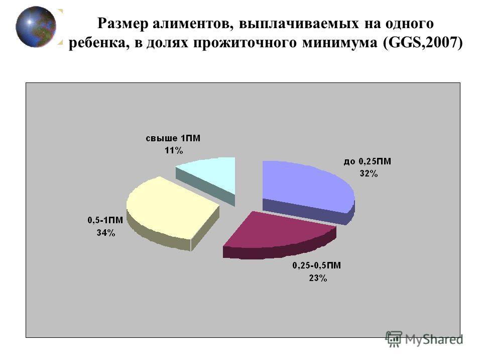 Размер алиментов, выплачиваемых на одного ребенка, в долях прожиточного минимума (GGS,2007)