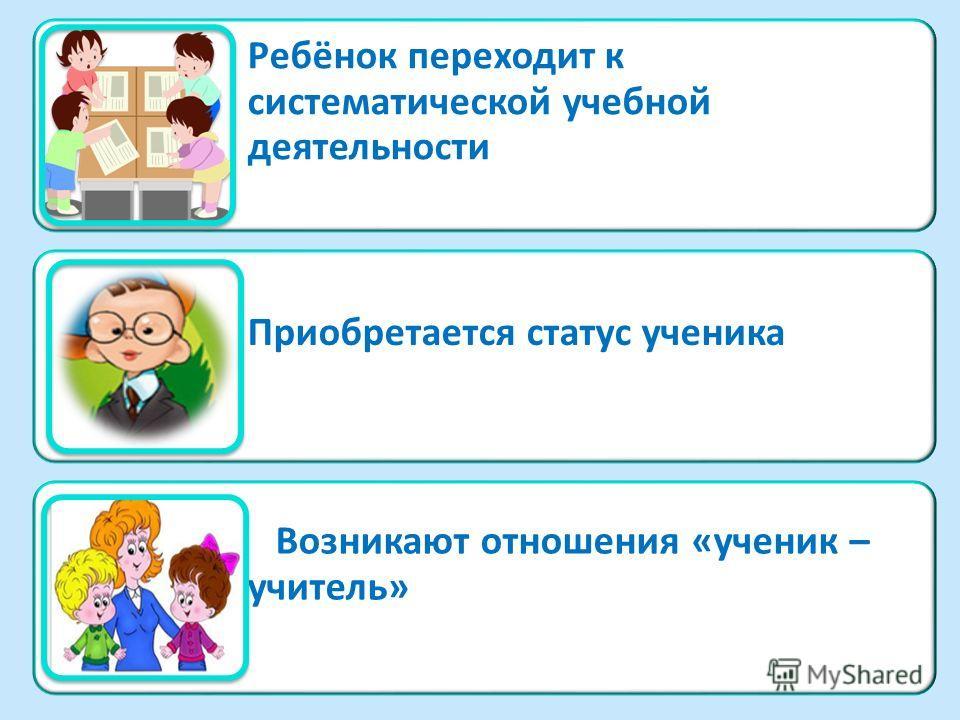 Ребёнок переходит к систематической учебной деятельности Приобретается статус ученика Возникают отношения «ученик – учитель»