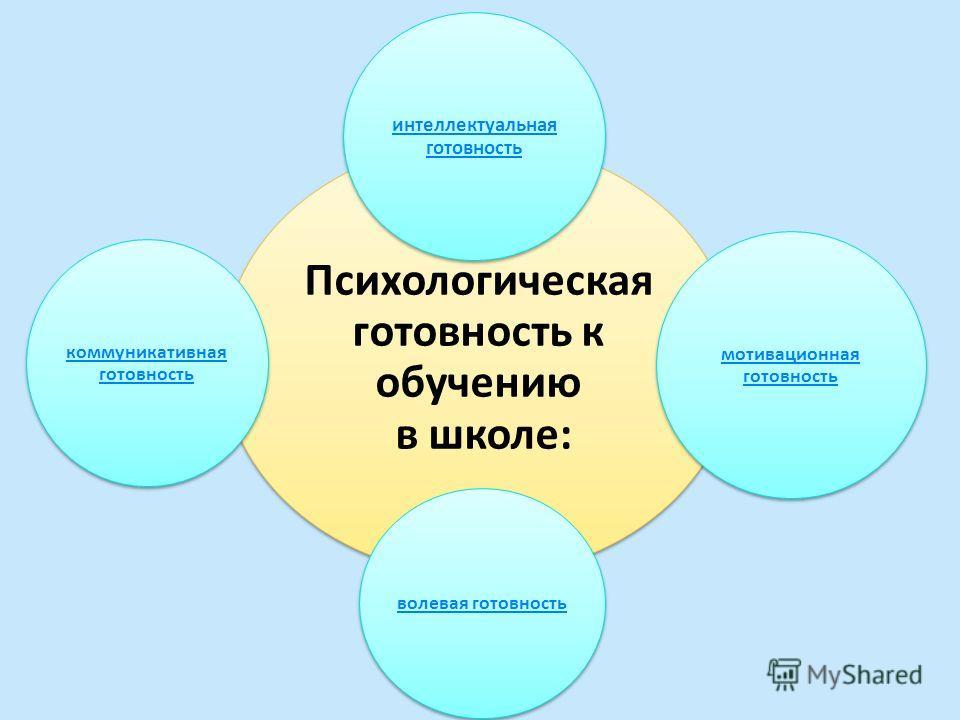 Психологическая готовность к обучению в школе: интеллектуальная готовность мотивационная готовность волевая готовность коммуникативная готовность