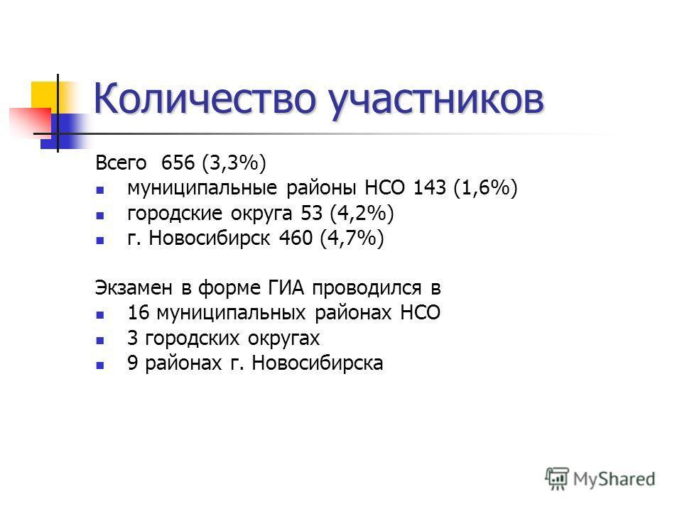 Количество участников Всего 656 (3,3%) муниципальные районы НСО 143 (1,6%) городские округа 53 (4,2%) г. Новосибирск 460 (4,7%) Экзамен в форме ГИА проводился в 16 муниципальных районах НСО 3 городских округах 9 районах г. Новосибирска