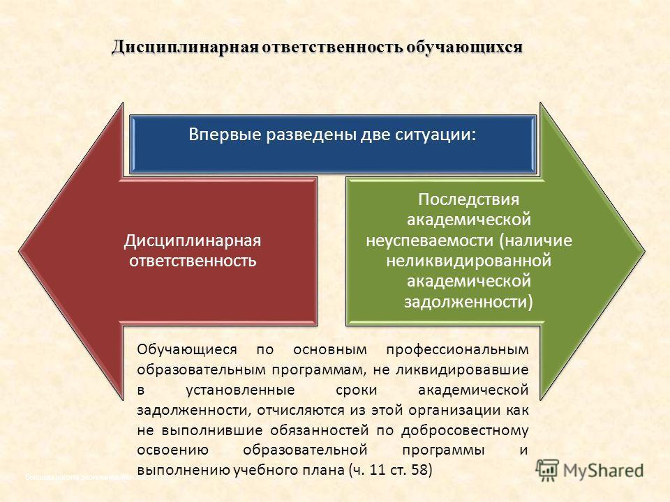 Дисциплинарная ответственность обучающихся Высшая школа экономики, Москва, 2013 Обучающиеся по основным профессиональным образовательным программам, не ликвидировавшие в установленные сроки академической задолженности, отчисляются из этой организации