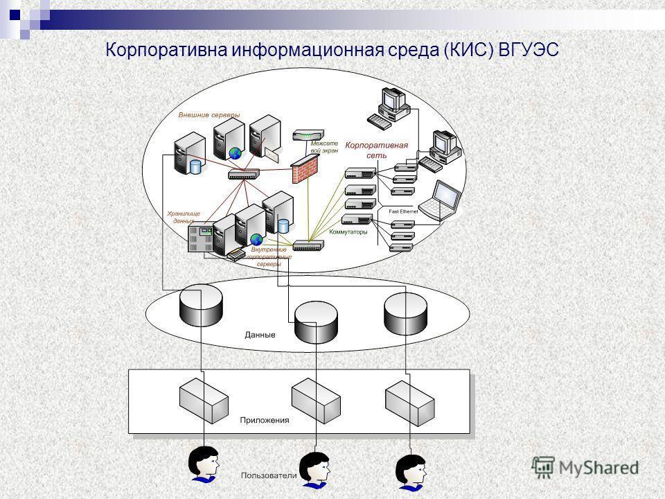 Корпоративна информационная среда (КИС) ВГУЭС