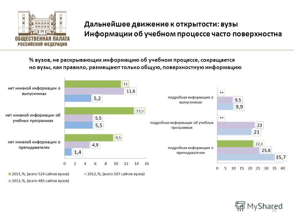 Высшая школа экономики, Москва, 2011 Дальнейшее движение к открытости: вузы Информации об учебном процессе часто поверхностна фото 10 % вузов, не раскрывающих информацию об учебном процессе, сокращается но вузы, как правило, размещают только общую, п