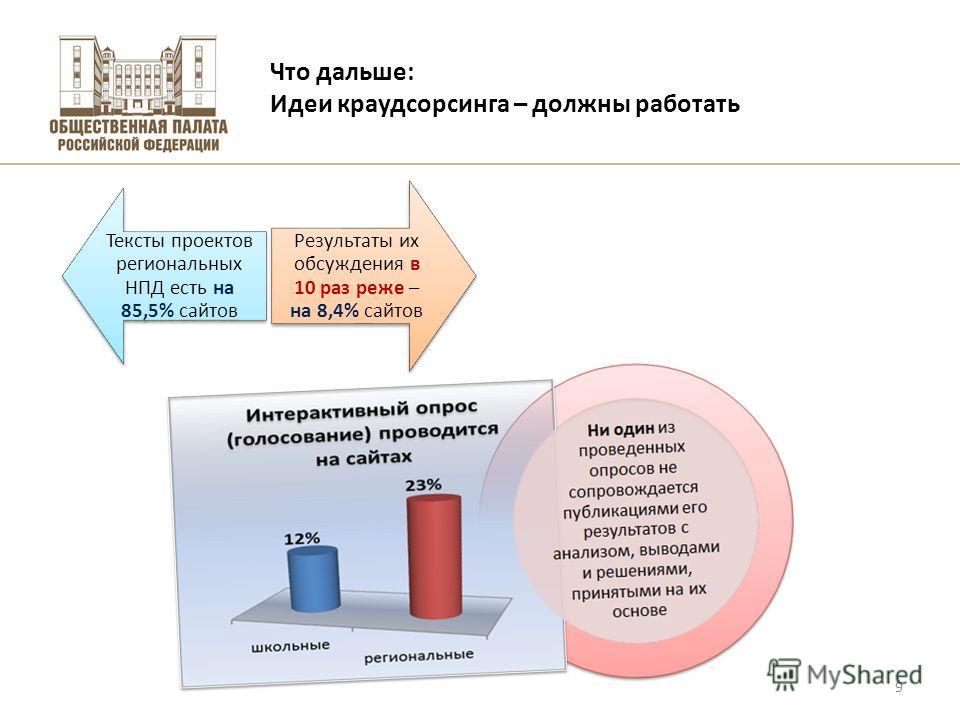 Высшая школа экономики, Москва, 2011 Что дальше: Идеи краудсорсинга – должны работать фото 9 Тексты проектов региональных НПД есть на 85,5% сайтов Результаты их обсуждения в 10 раз реже – на 8,4% сайтов