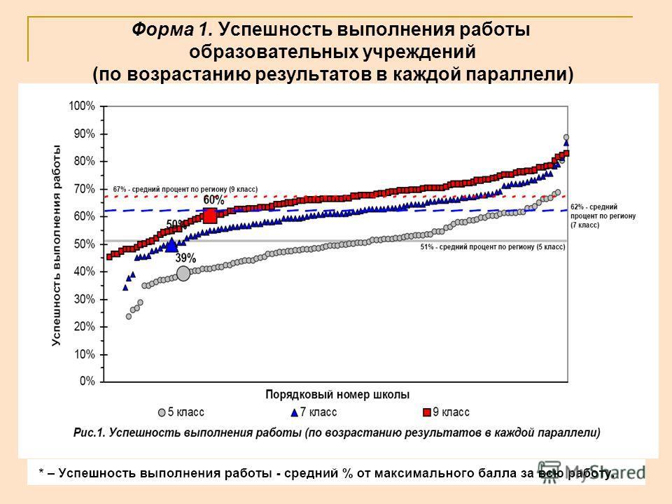 Форма 1. Успешность выполнения работы образовательных учреждений (по возрастанию результатов в каждой параллели)