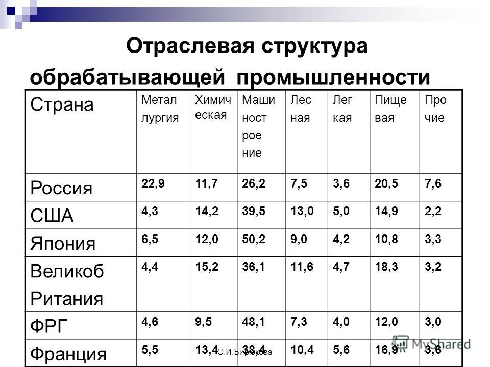 О.И.Бирюкова Практическая работа 6 Тема: »Анализ роли машиностроения в промышленности России и других стран» 1. Сопоставьте данные таблицы о доле машиностроения в обрабатывающей промышленности разных стран. Чем различаются показатели России от других