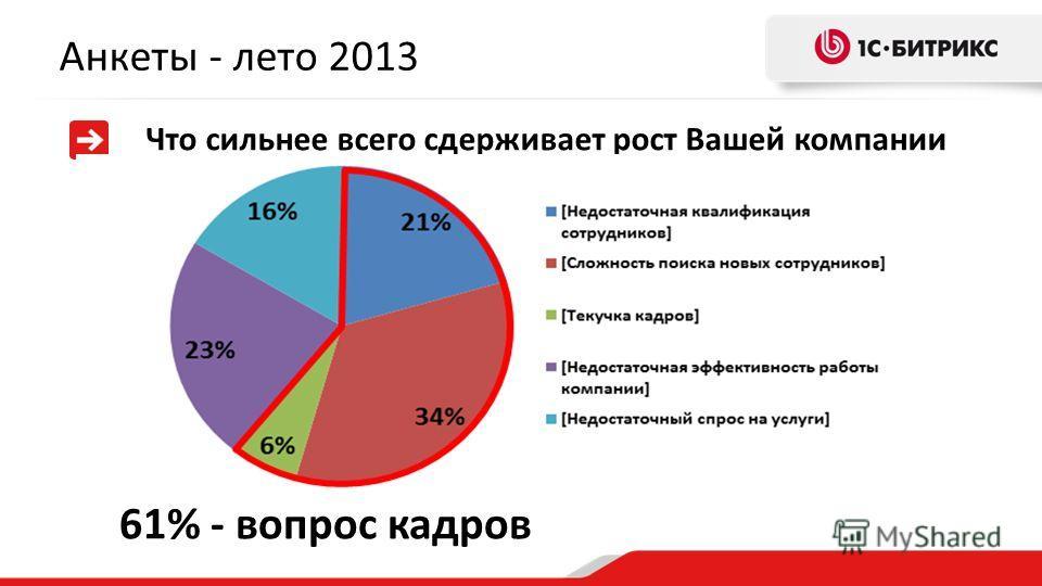 Анкеты - лето 2013 Что сильнее всего сдерживает рост Вашей компании 61% - вопрос кадров