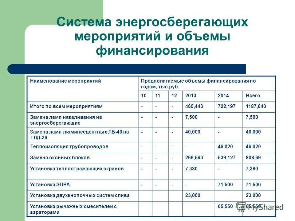 Система энергосберегающих мероприятий и объемы финансирования Наименование мероприятийПредполагаемые объемы финансирования по годам, тыс.руб. 10111220132014Всего Итого по всем мероприятиям---465,443722,1971187,640 Замена ламп накаливания на энергосбе