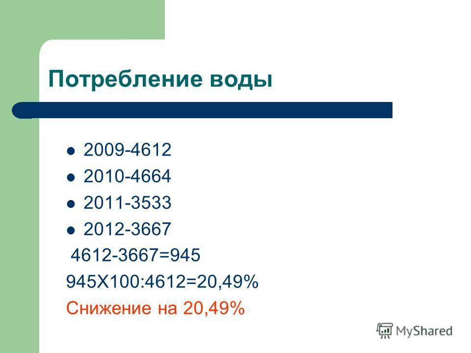 Потребление воды 2009-4612 2010-4664 2011-3533 2012-3667 4612-3667=945 945Х100:4612=20,49% Снижение на 20,49%
