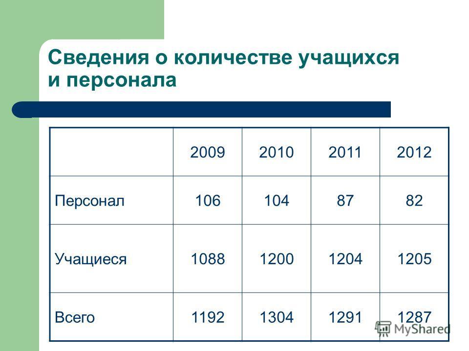 Сведения о количестве учащихся и персонала 2009201020112012 Персонал1061048782 Учащиеся1088120012041205 Всего1192130412911287