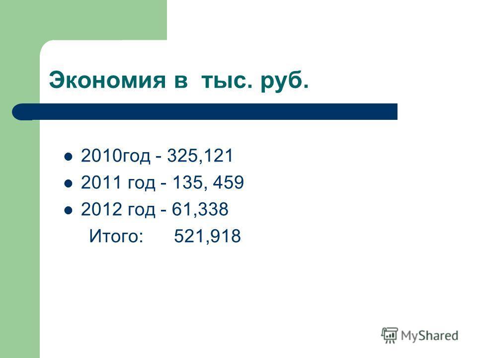 Экономия в тыс. руб. 2010год - 325,121 2011 год - 135, 459 2012 год - 61,338 Итого: 521,918