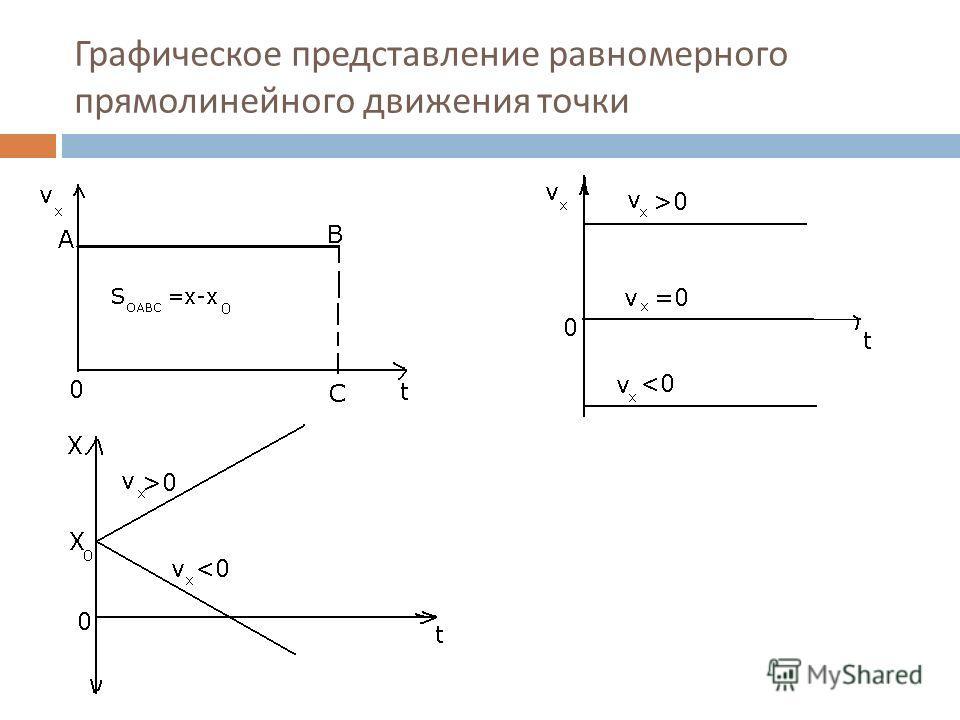 Графическое представление равномерного прямолинейного движения точки
