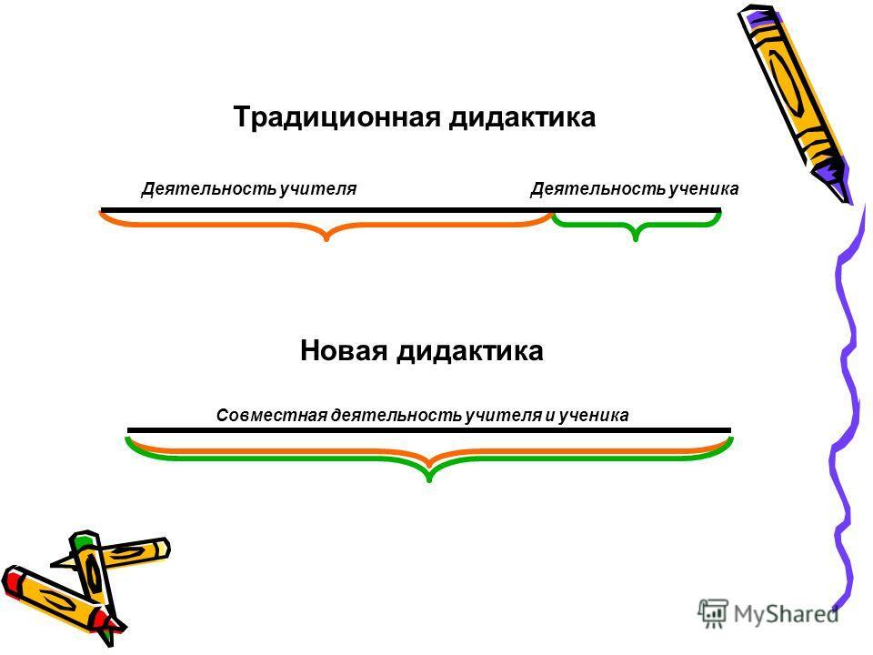 Традиционная дидактика Деятельность учителяДеятельность ученика Новая дидактика Совместная деятельность учителя и ученика