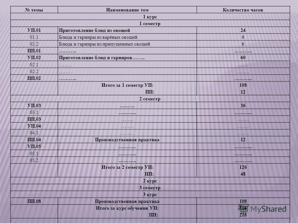 темыНаименование темКоличество часов 1 курс 1 семестр УП.01Приготовление блюд из овощей24 01.1Блюда и гарниры из варёных овощей6 02.2Блюда и гарниры из припущенных овощей6 ПП.01……….. УП.02Приготовление блюд и гарниров……..60 02.1……..…… 02.2…….. ПП.02…