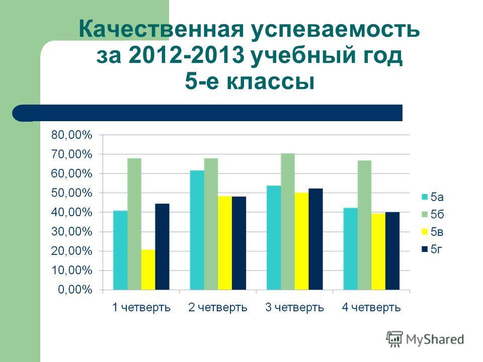 Качественная успеваемость за 2012-2013 учебный год 5-е классы