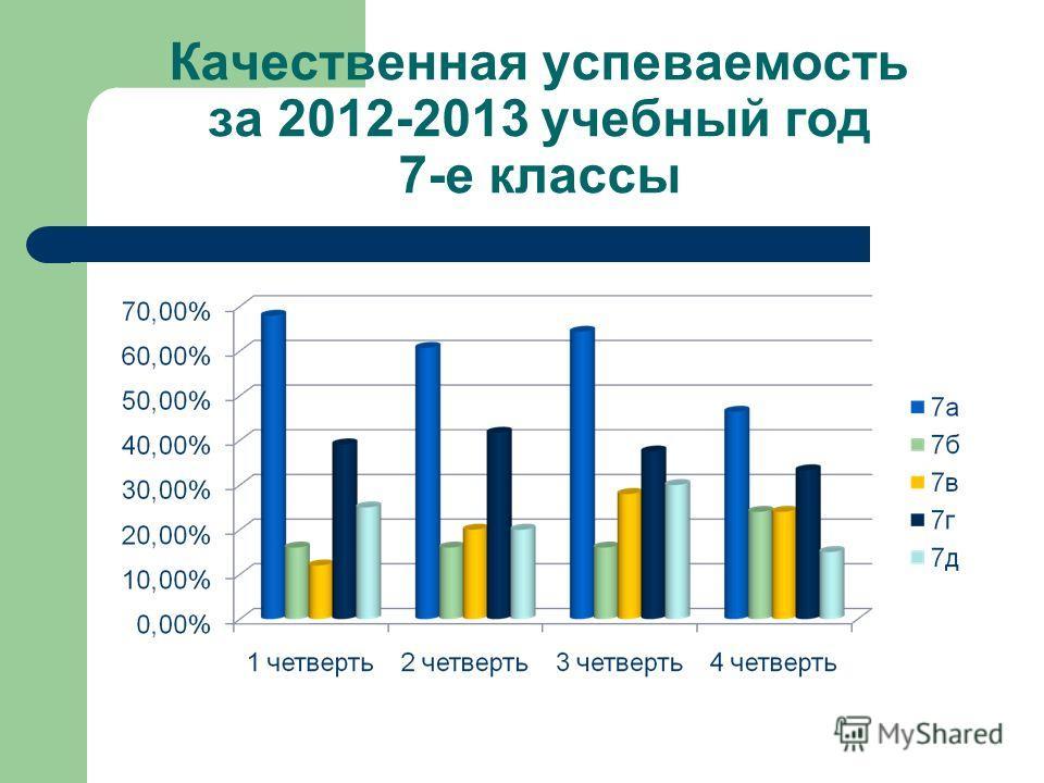 Качественная успеваемость за 2012-2013 учебный год 7-е классы