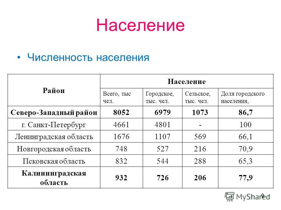 9 Население Численность населения Район Население Всего, тыс чел. Городское, тыс. чел. Сельское, тыс. чел. Доля городского населения, Северо-Западный район80526979107386,7 г. Санкт-Петербург46614801-100 Ленинградская область1676110756966,1 Новгородск