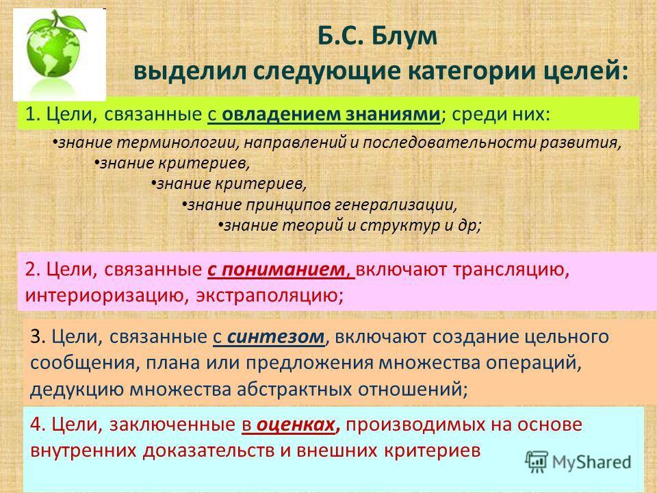 Б.С. Блум выделил следующие категории целей: 1. Цели, связанные с овладением знаниями; среди них: знание терминологии, направлений и последовательности развития, знание критериев, знание принципов генерализации, знание теорий и структур и др; 2. Цели