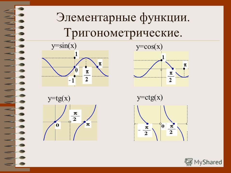 Элементарные функции. Тригонометрические. y=sin(x) y=cos(x) y=tg(x) y=ctg(x) 0