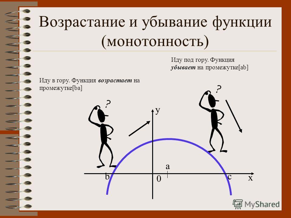 Возрастание и убывание функции (монотонность) Иду в гору. Функция возрастает на промежутке[ba] Иду под гору. Функция убывает на промежутке[ab] 0 a bc x y