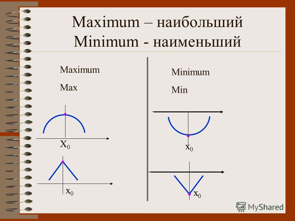 Maximum – наибольший Minimum - наименьший Maximum Max Minimum Min X0X0 x0x0 x0x0 x0x0