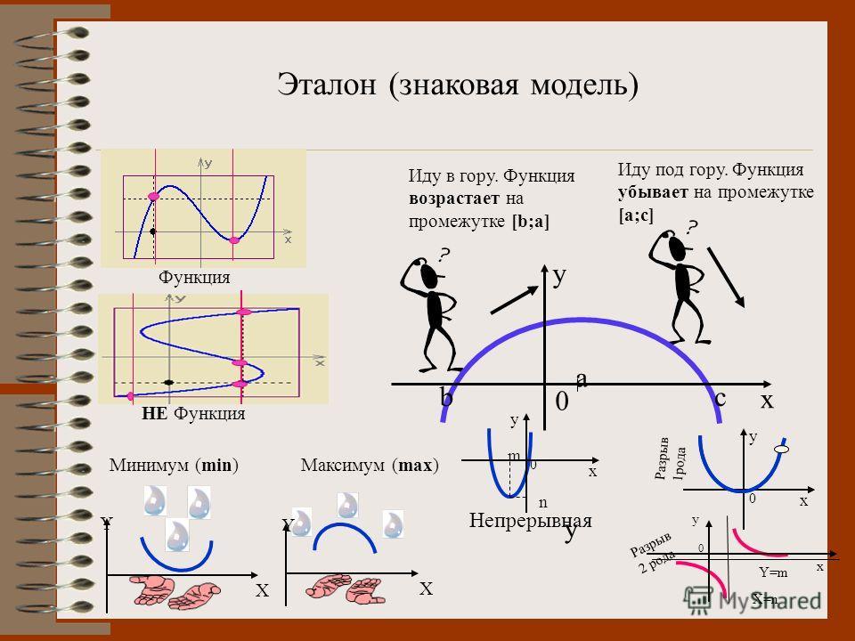 y Функция НЕ Функция Y X Y X Минимум (min)Максимум (max) Иду в гору. Функция возрастает на промежутке [b;a] Иду под гору. Функция убывает на промежутке [a;c] 0 a bc x y x y Y=m X=n 0 x y 0 m n x y 0 Эталон (знаковая модель) Непрерывная Разрыв 1рода Р