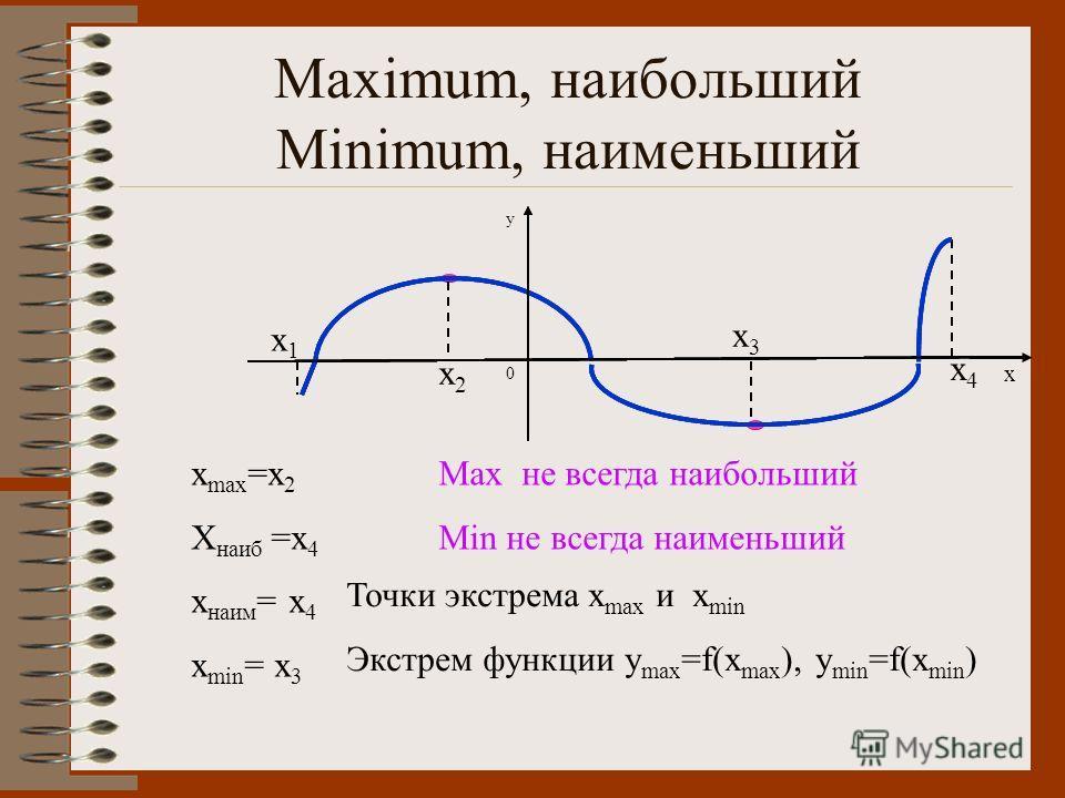 Maximum, наибольший Minimum, наименьший x max =x 2 X наиб =x 4 x наим = x 4 x min = x 3 Max не всегда наибольший Min не всегда наименьший Точки экстрема x max и x min Экстрем функции y max =f(x max ), y min =f(x min ) x1x1 x2x2 x3x3 x4x4 0 y x