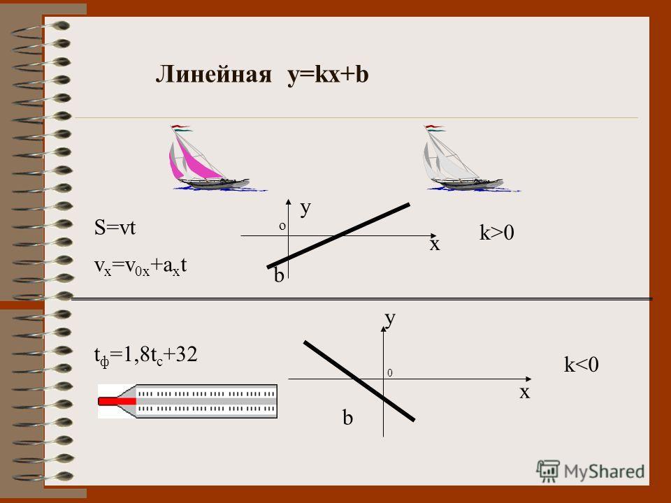 Линейная y=kx+b S=vt v x =v 0x +a x t t ф =1,8t c +32 k>0 b x y o k
