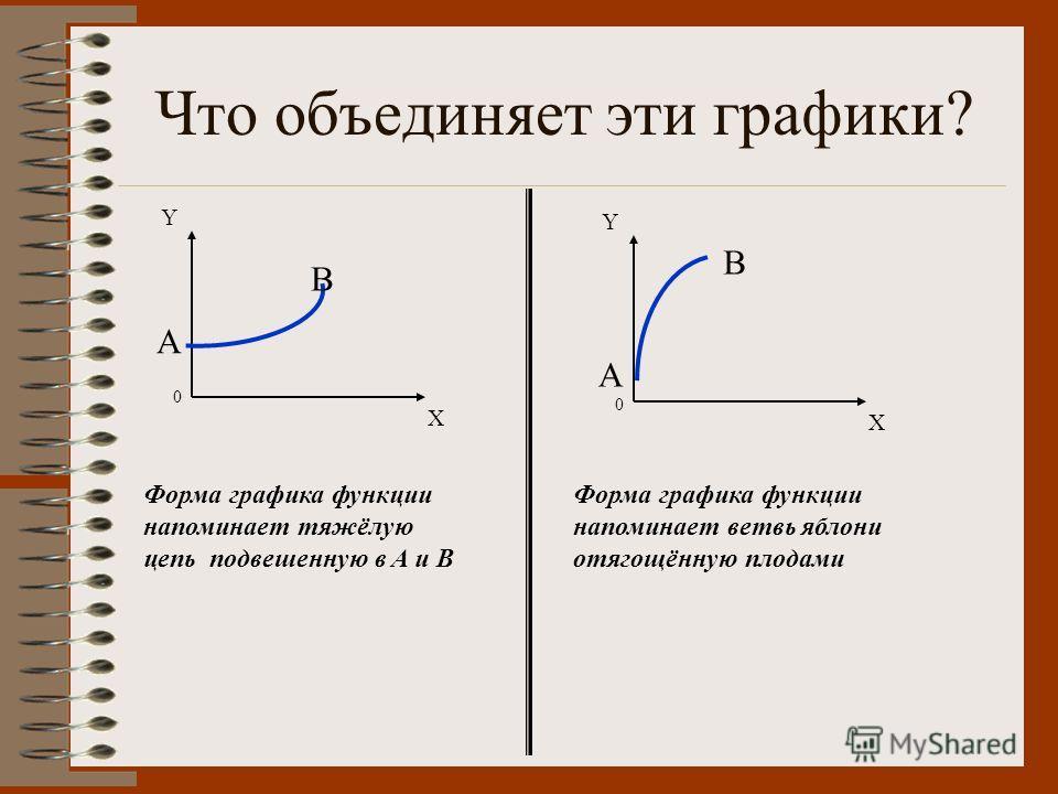 Что объединяет эти графики? Форма графика функции напоминает тяжёлую цепь подвешенную в A и B Форма графика функции напоминает ветвь яблони отягощённую плодами Y X A B 0 A B Y X 0
