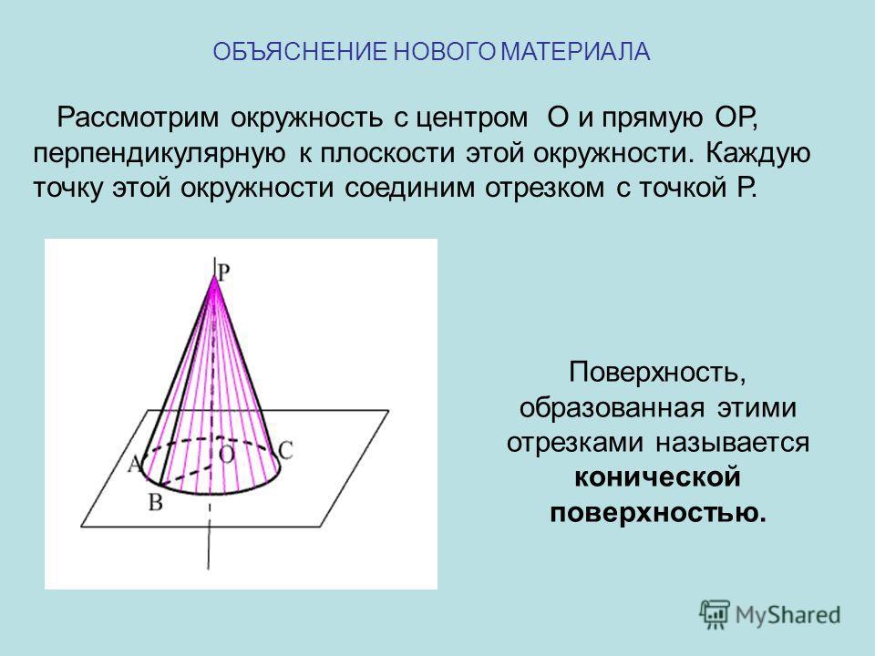 ОБЪЯСНЕНИЕ НОВОГО МАТЕРИАЛА Рассмотрим окружность с центром О и прямую ОР, перпендикулярную к плоскости этой окружности. Каждую точку этой окружности соединим отрезком с точкой Р. Поверхность, образованная этими отрезками называется конической поверх