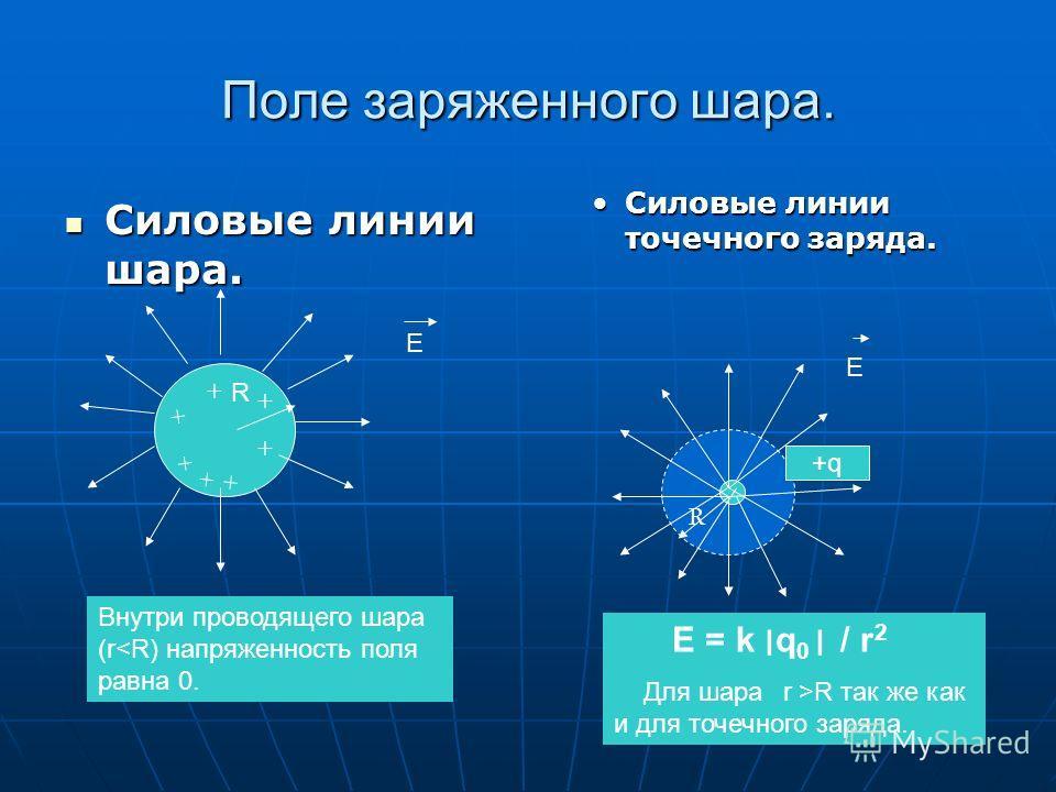 Правила изображения силовых линий. Силовые линии никогда не пересекаются; Силовые линии никогда не пересекаются; они рисуются направленными от положительного заряда к отрицательному; они рисуются направленными от положительного заряда к отрицательном