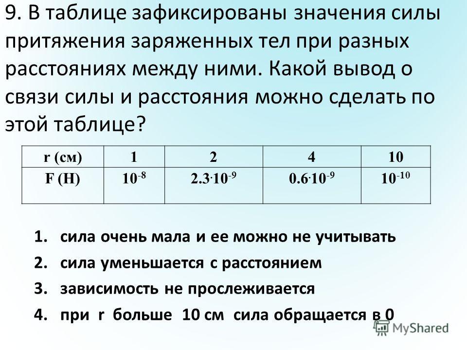 9. В таблице зафиксированы значения силы притяжения заряженных тел при разных расстояниях между ними. Какой вывод о связи силы и расстояния можно сделать по этой таблице? r (см)12410 F (H)10 -8 2.3. 10 -9 0.6. 10 -9 10 -10 1.сила очень мала и ее можн