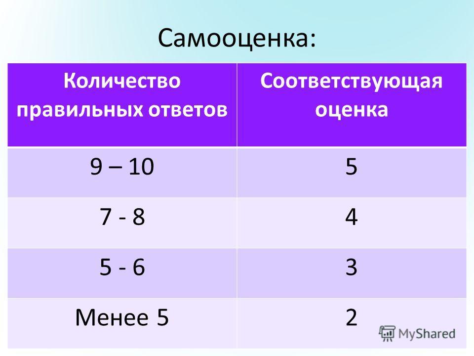 Самооценка: Количество правильных ответов Соответствующая оценка 9 – 105 7 - 84 5 - 63 Менее 52