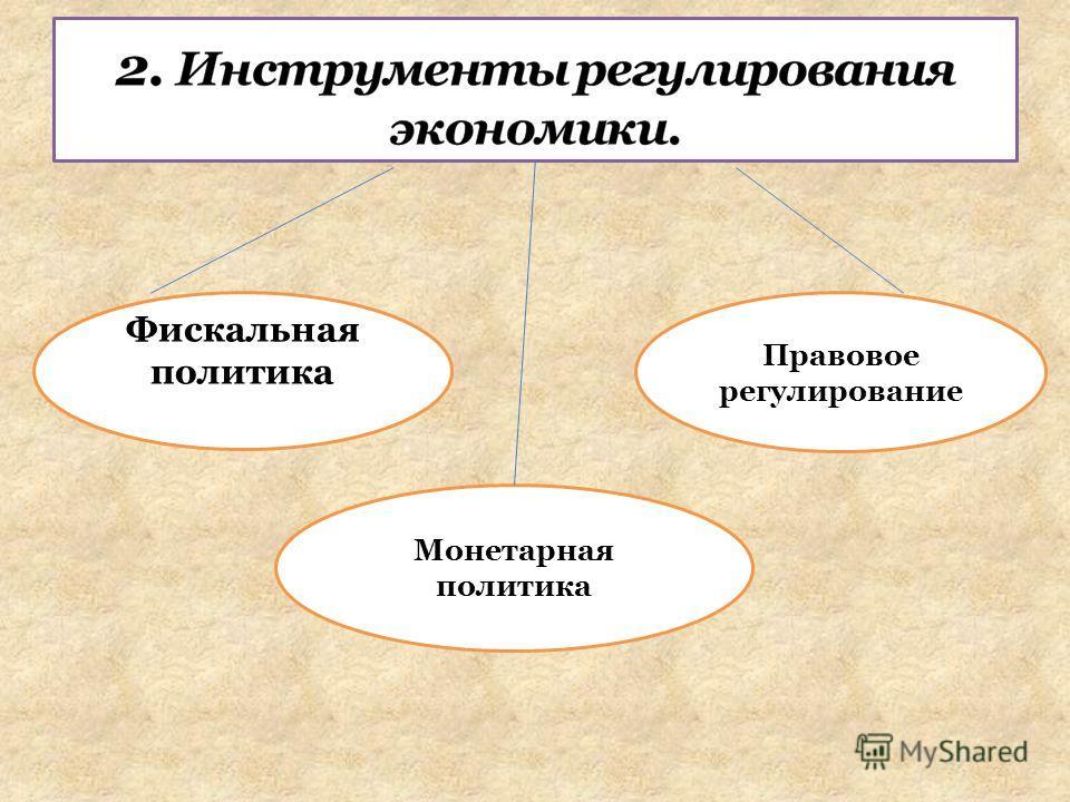 Фискальная политика Монетарная политика Правовое регулирование