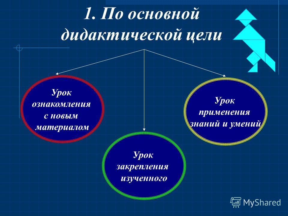 Типы уроков 1. По основной дидактической цели 2. По способу проведения.3. По основным этапам учебного процесса