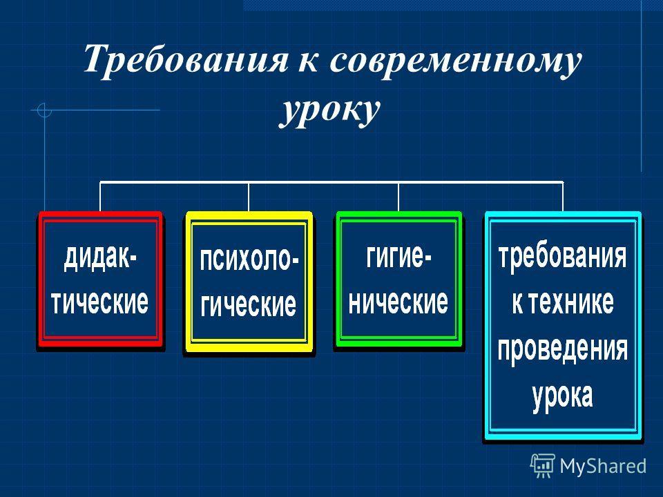 Классно-урочная система равномерность учебного материала логическая последовательность организованность планомерность руководства чередование видов деятельности развитие способностей сложность осуществления индивидуального подхода к учащимся ограниче