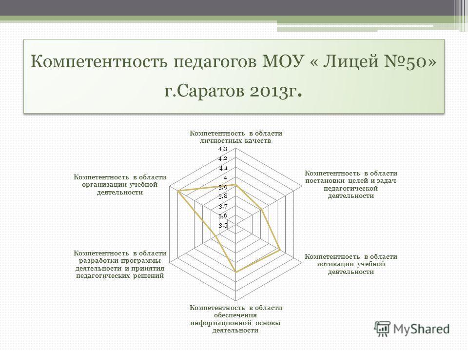 Компетентность педагогов МОУ « Лицей 50» г.Саратов 2013г.