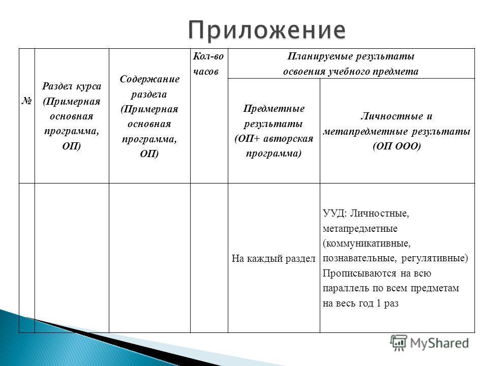 Раздел курса (Примерная основная программа, ОП) Содержание раздела (Примерная основная программа, ОП) Кол-во часов Планируемые результаты освоения учебного предмета Предметные результаты (ОП+ авторская программа) Личностные и метапредметные результат