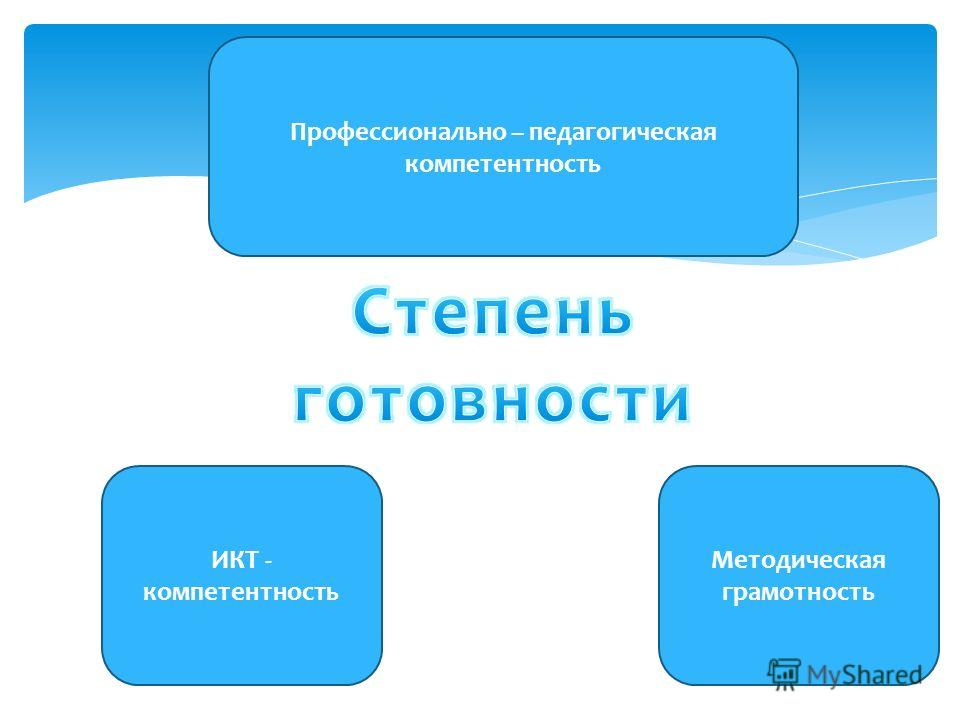 Профессионально – педагогическая компетентность Методическая грамотность ИКТ - компетентность