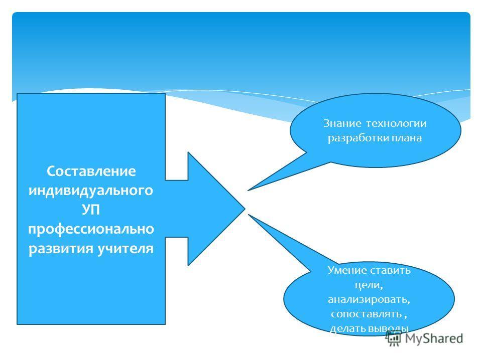 Составление индивидуального УП профессионально развития учителя Знание технологии разработки плана Умение ставить цели, анализировать, сопоставлять, делать выводы