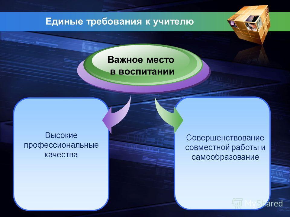 Единые требования к учителю Высокие профессиональные качества Важное место в воспитании Совершенствование совместной работы и самообразование