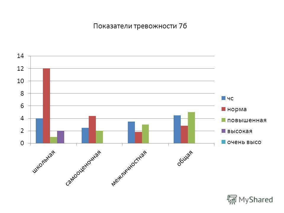 Показатели тревожности 7б