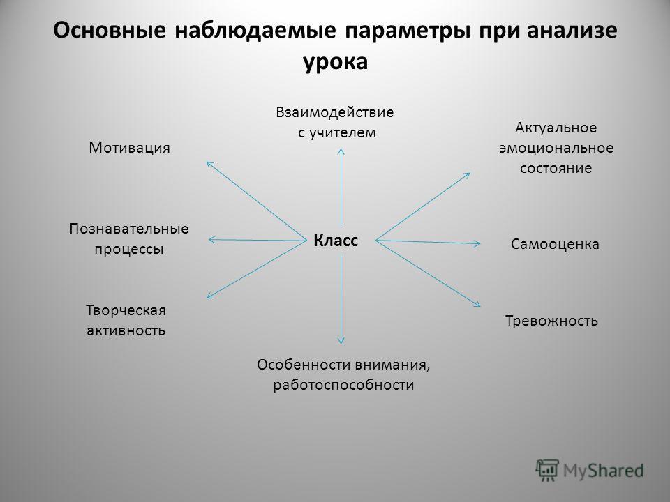 Основные наблюдаемые параметры при анализе урока Класс Взаимодействие с учителем Актуальное эмоциональное состояние Самооценка Тревожность Особенности внимания, работоспособности Мотивация Познавательные процессы Творческая активность